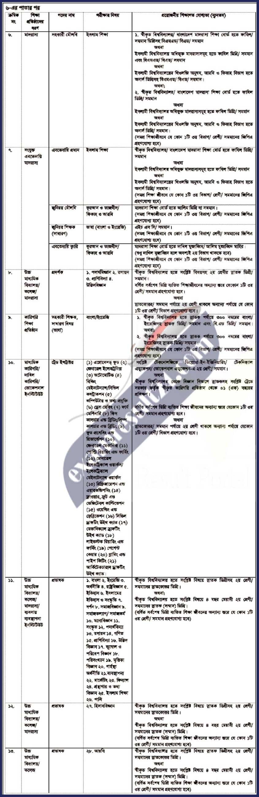Non-Government Teacher Registration Circular Bangladesh